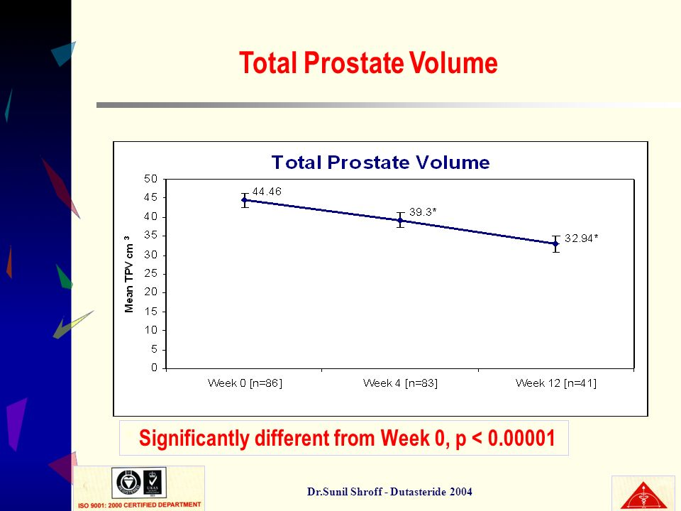 Dr.Sunil Shroff - Dutasteride 2004 Total Prostate Volume * Significantly different from Week 0, p < 0.00001
