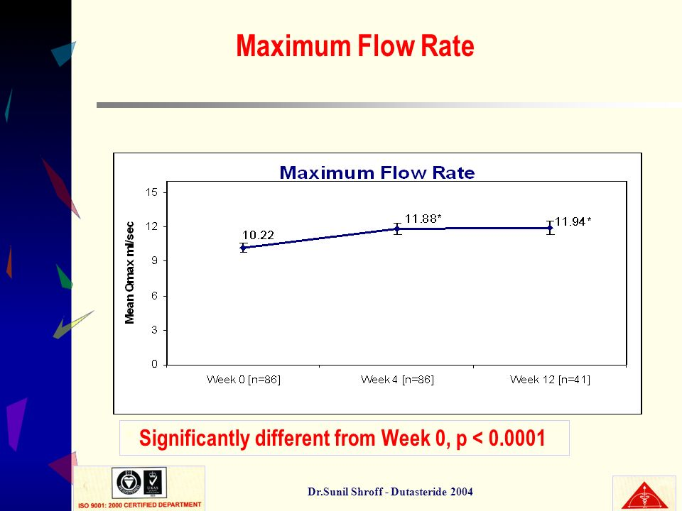 Dr.Sunil Shroff - Dutasteride 2004 Maximum Flow Rate * Significantly different from Week 0, p < 0.0001