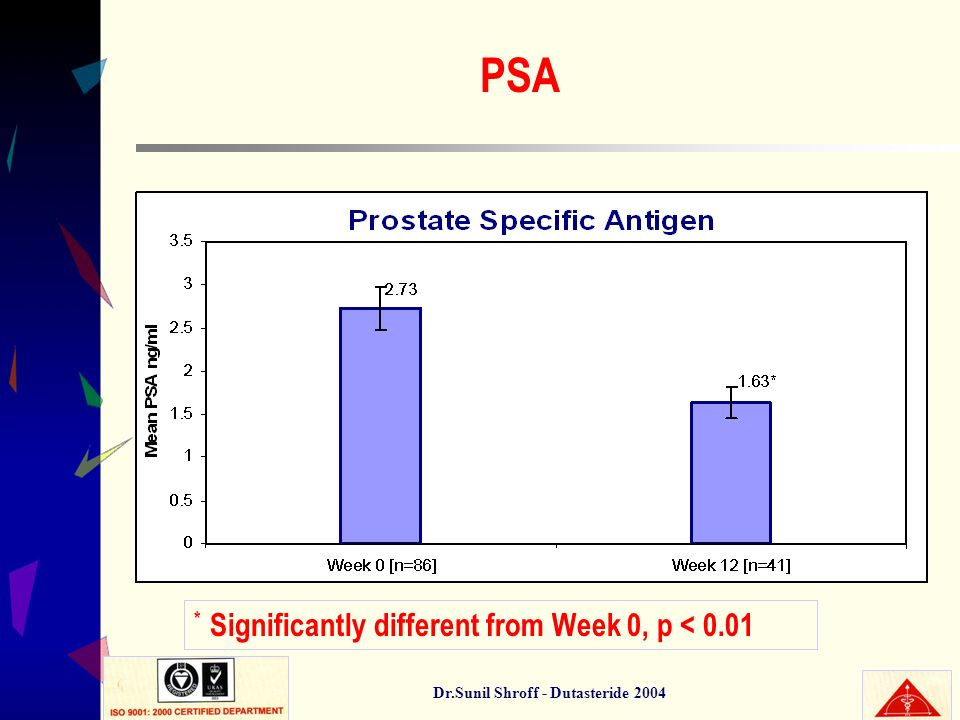 Dr.Sunil Shroff - Dutasteride 2004 PSA * Significantly different from Week 0, p < 0.01