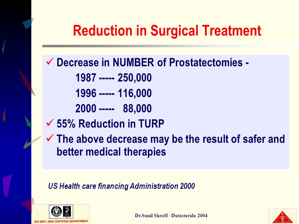 Dr.Sunil Shroff - Dutasteride 2004 Reduction in Surgical Treatment Decrease in NUMBER of Prostatectomies - 1987 ----- 250,000 1996 ----- 116,000 2000