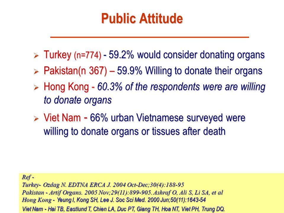 Dr.Sunil Shroff, www.mohanfoundation.org Public Attitude Turkey (n=774) - 59.2% would consider donating organs Turkey (n=774) - 59.2% would consider d