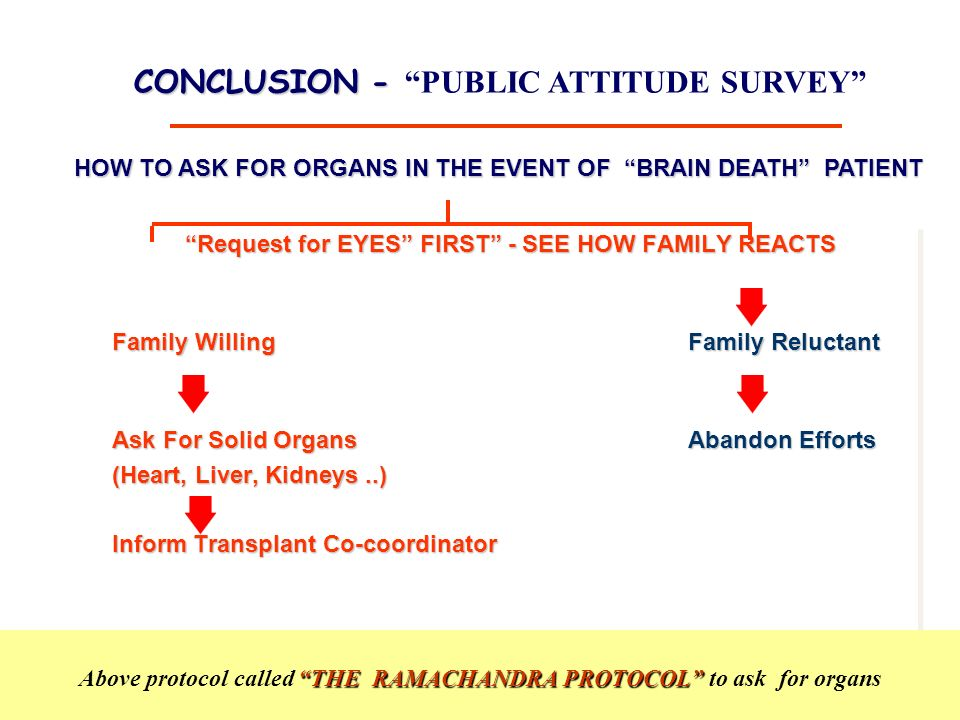 Dr.Sunil Shroff, www.mohanfoundation.org Request for EYES FIRST - SEE HOW FAMILY REACTS Family Willing Family Reluctant Ask For Solid OrgansAbandon Efforts (Heart, Liver, Kidneys..) Inform Transplant Co-coordinator Request for EYES FIRST - SEE HOW FAMILY REACTS Family Willing Family Reluctant Ask For Solid OrgansAbandon Efforts (Heart, Liver, Kidneys..) Inform Transplant Co-coordinator THE RAMACHANDRA PROTOCOL Above protocol called THE RAMACHANDRA PROTOCOL to ask for organs CONCLUSION - CONCLUSION - PUBLIC ATTITUDE SURVEY HOW TO ASK FOR ORGANS IN THE EVENT OF BRAIN DEATH PATIENT