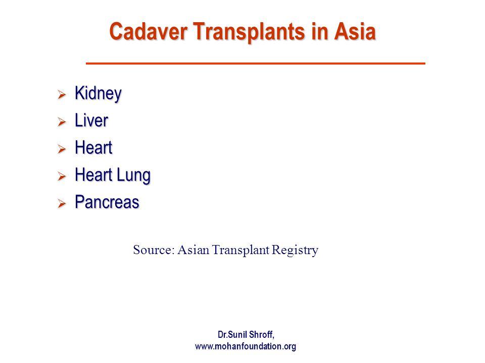 Dr.Sunil Shroff, www.mohanfoundation.org Cadaver Transplants in Asia Kidney Kidney Liver Liver Heart Heart Heart Lung Heart Lung Pancreas Pancreas Sou