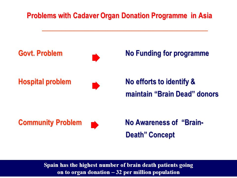 Dr.Sunil Shroff, www.mohanfoundation.org Problems with Cadaver Organ Donation Programme in Asia Govt.
