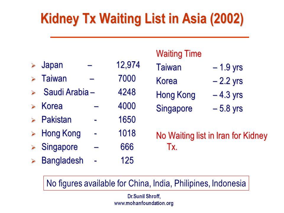 Dr.Sunil Shroff, www.mohanfoundation.org Kidney Tx Waiting List in Asia (2002) Japan – 12,974 Japan – 12,974 Taiwan – 7000 Taiwan – 7000 Saudi Arabia