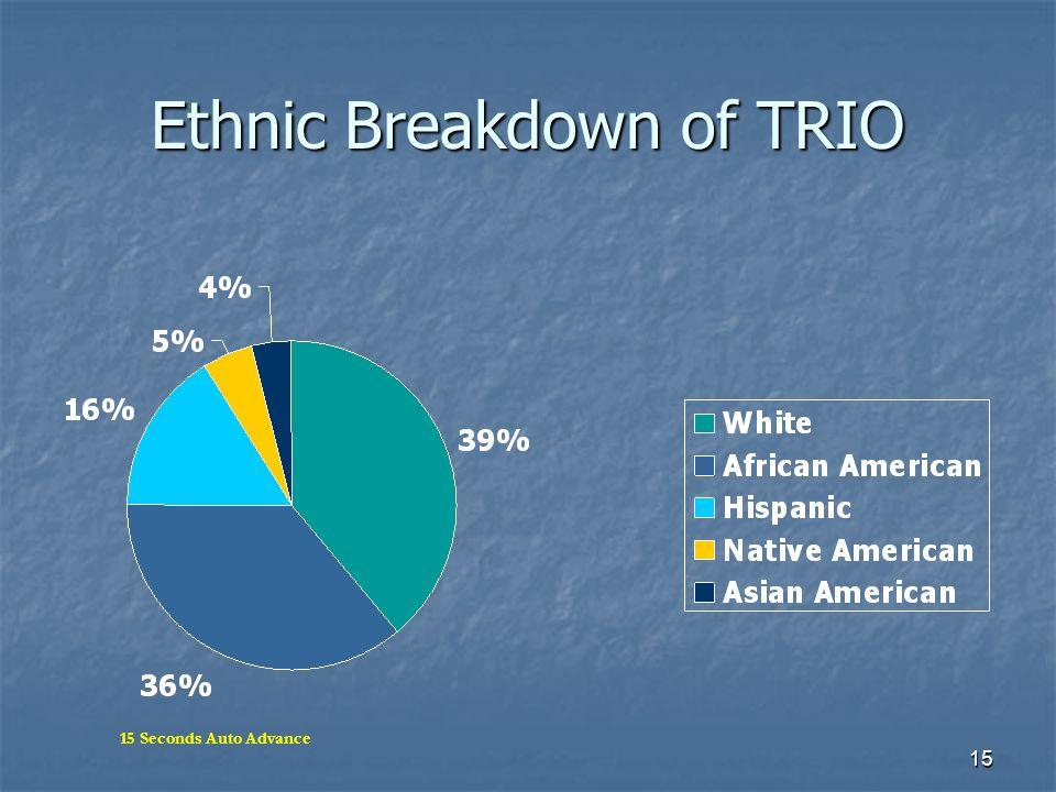 15 Ethnic Breakdown of TRIO 15 Seconds Auto Advance