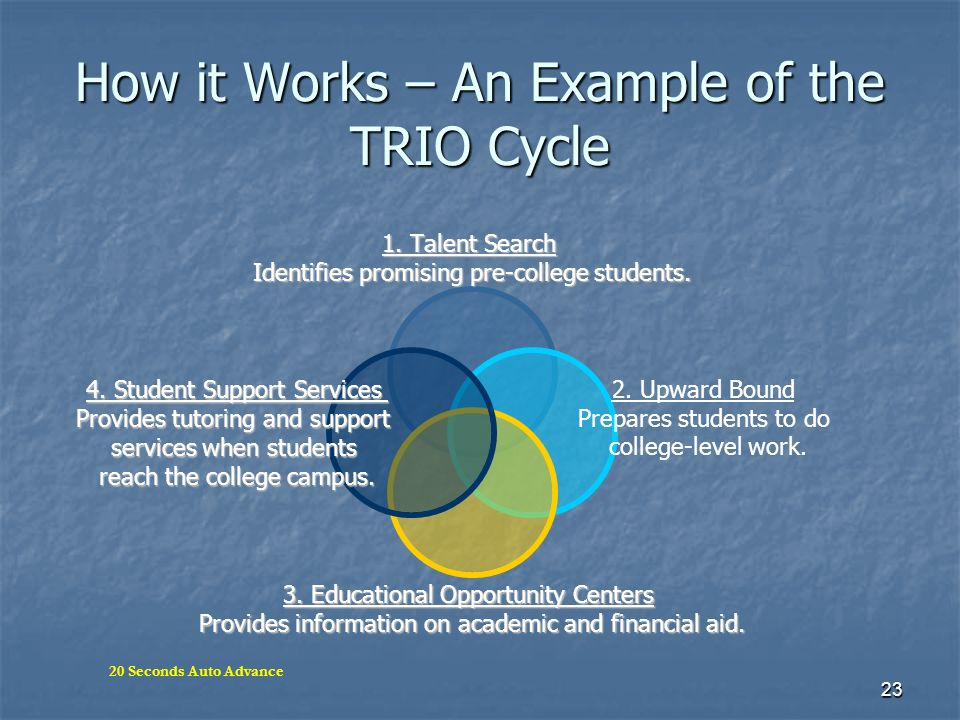 23 How it Works – An Example of the TRIO Cycle 1. Talent Search Identifies promising pre-college students. 2. Upward Bound Prepares students to do col
