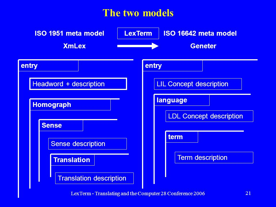 LexTerm - Translating and the Computer 28 Conference 2006 21 The two models entry LIL Concept description language LDL Concept description term Term description entry Headword + description Sense Sense description Homograph Translation Translation description ISO 1951 meta model XmLex ISO 16642 meta model Geneter LexTerm