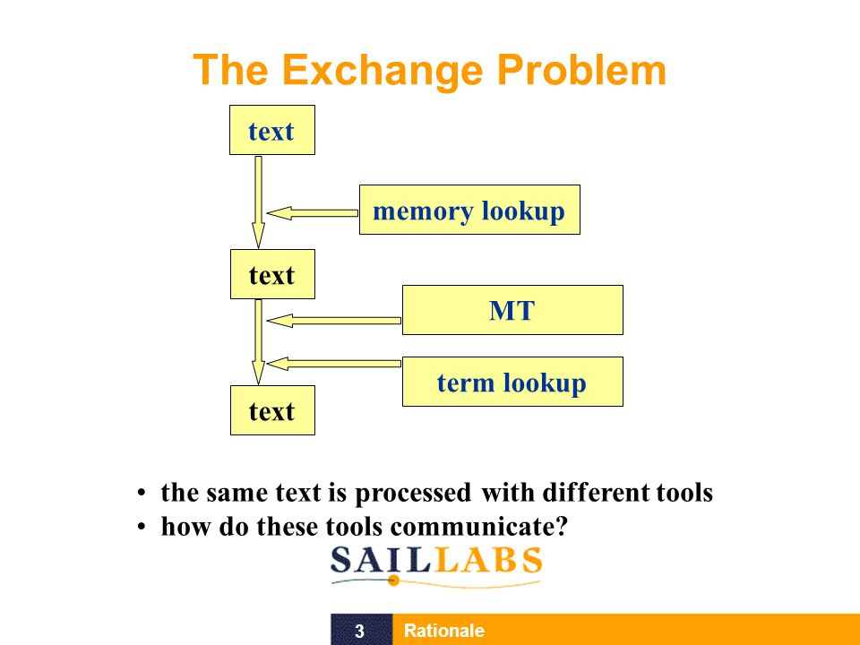 3 Rationale The Exchange Problem text memory lookup MT term lookup text the same text is processed with different tools how do these tools communicate