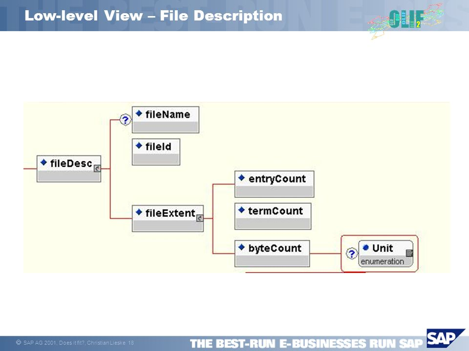 SAP AG 2001, Does it fit?, Christian Lieske 18 Low-level View – File Description