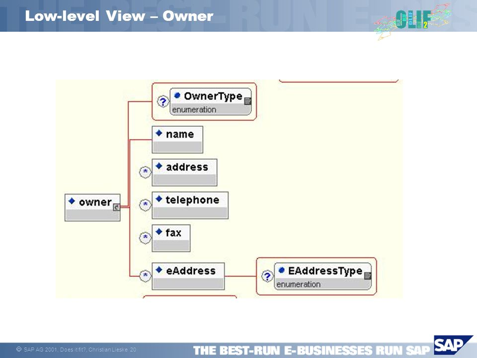 SAP AG 2001, Does it fit?, Christian Lieske 20 Low-level View – Owner