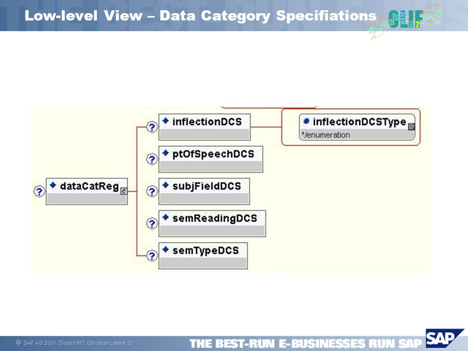 SAP AG 2001, Does it fit?, Christian Lieske 21 Low-level View – Data Category Specifiations