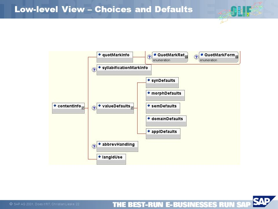 SAP AG 2001, Does it fit?, Christian Lieske 22 Low-level View – Choices and Defaults