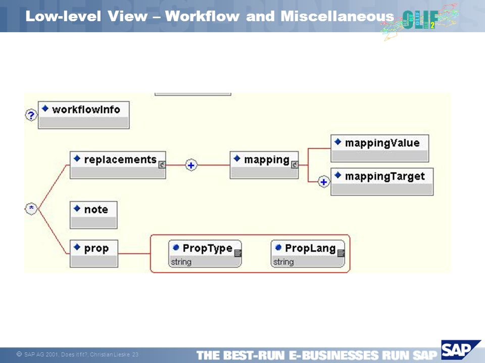 SAP AG 2001, Does it fit , Christian Lieske 23 Low-level View – Workflow and Miscellaneous