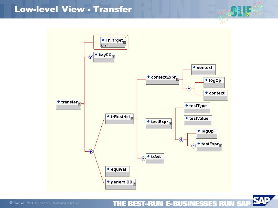 SAP AG 2001, Does it fit?, Christian Lieske 27 Low-level View - Transfer