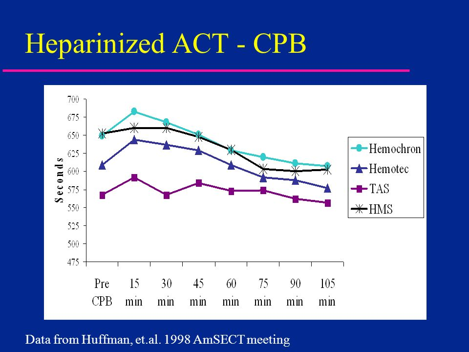 Heparinized ACT - CPB Data from Huffman, et.al. 1998 AmSECT meeting