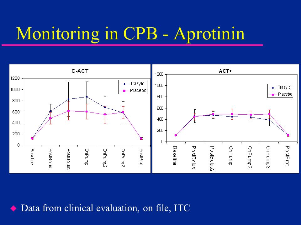 Monitoring in CPB - Aprotinin u Data from clinical evaluation, on file, ITC