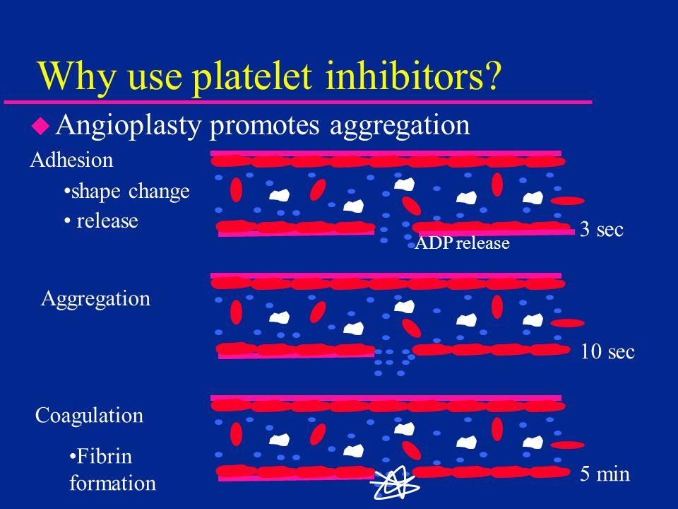 Why use platelet inhibitors? u Angioplasty promotes aggregation Adhesion shape change release ADP release Aggregation Coagulation Fibrin formation 3 s