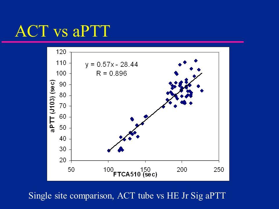 ACT vs aPTT Single site comparison, ACT tube vs HE Jr Sig aPTT
