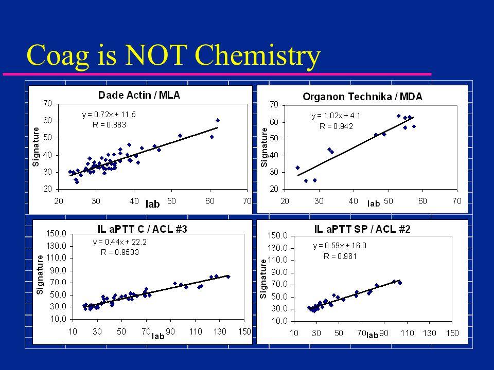 Coag is NOT Chemistry