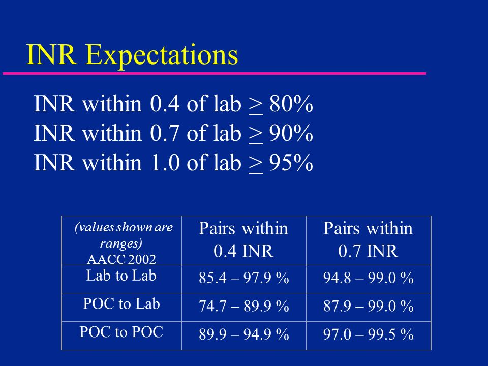 INR Expectations (values shown are ranges) AACC 2002 Pairs within 0.4 INR Pairs within 0.7 INR Lab to Lab 85.4 – 97.9 %94.8 – 99.0 % POC to Lab 74.7 –