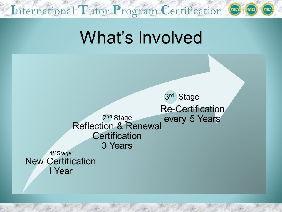 I nternational T utor P rogram C ertification 1 st Stage New Certification I Year 2 nd Stage Reflection & Renewal Certification 3 Years 3 rd Stage Re-Certification every 5 Years Whats Involved