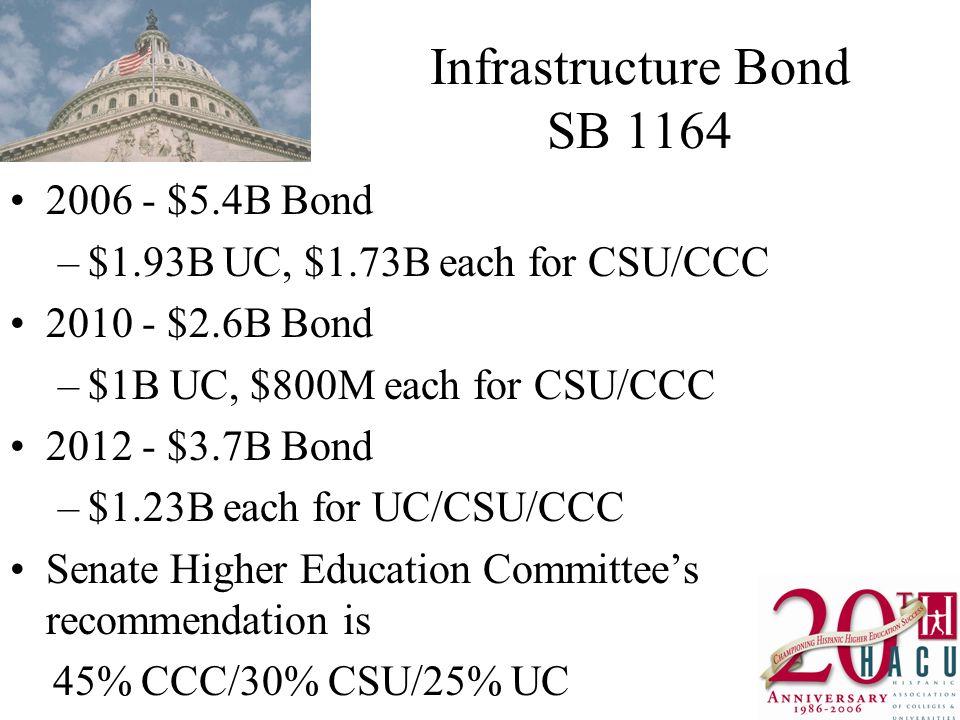 Infrastructure Bond SB 1164 2006 - $5.4B Bond –$1.93B UC, $1.73B each for CSU/CCC 2010 - $2.6B Bond –$1B UC, $800M each for CSU/CCC 2012 - $3.7B Bond