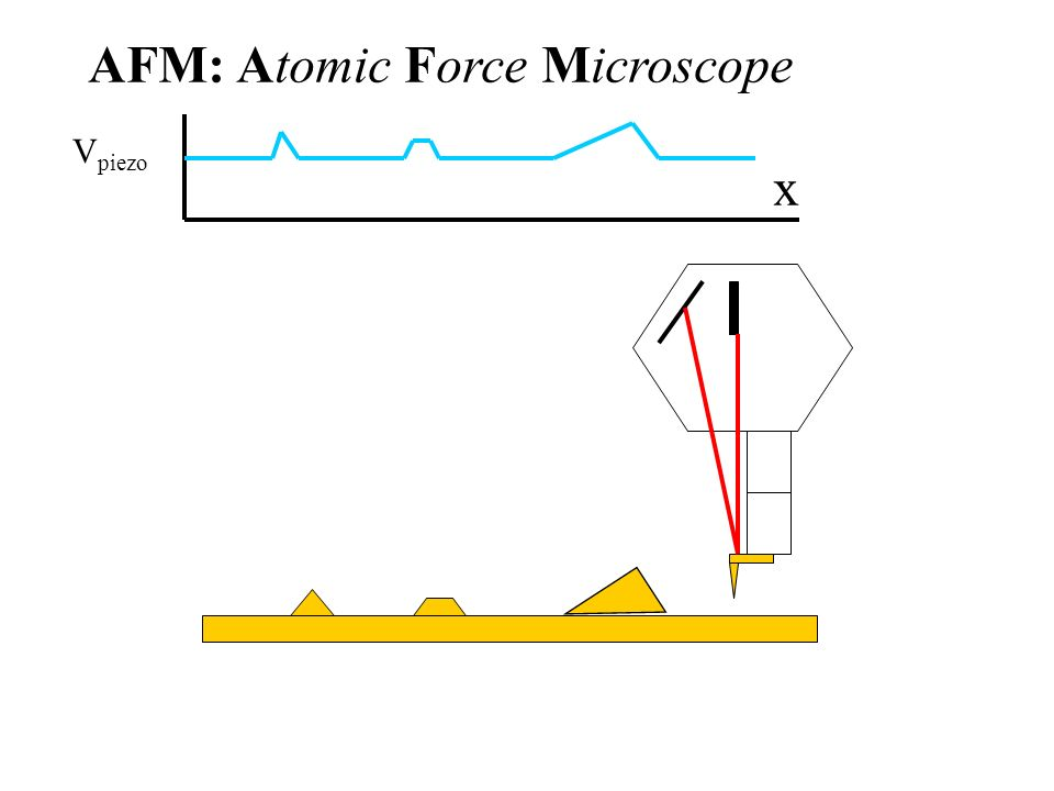 AFM: Atomic Force Microscope x V piezo