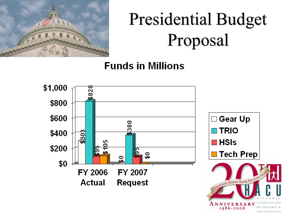 Presidential Budget Proposal