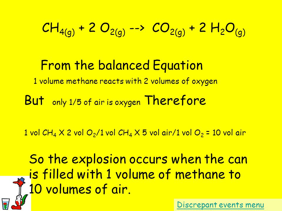 From the balanced Equation CH 4(g) + 2 O 2(g) --> CO 2(g) + 2 H 2 O (g) 1 volume methane reacts with 2 volumes of oxygen only 1/5 of air is oxygen The