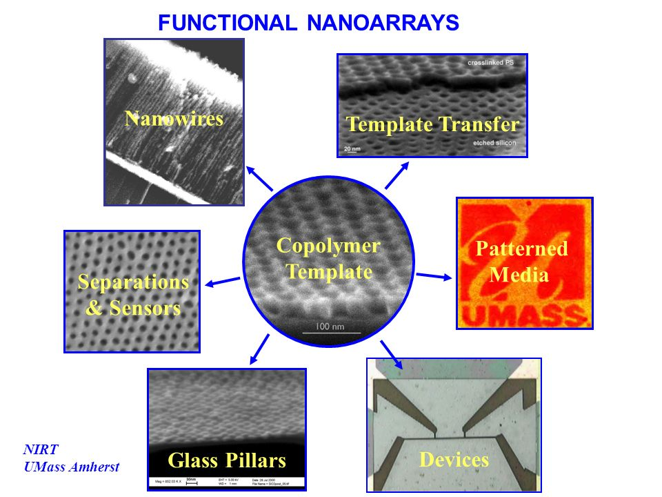 NIRT UMass Amherst FUNCTIONAL NANOARRAYS Glass Pillars Patterned Media Copolymer Template Separations & Sensors Template Transfer Nanowires Devices