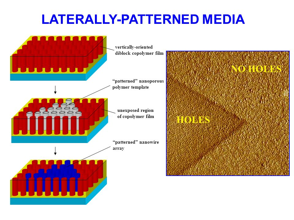 unexposed region of copolymer film patterned nanowire array vertically-oriented diblock copolymer film patterned nanoporous polymer template LATERALLY-PATTERNED MEDIA HOLES NO HOLES