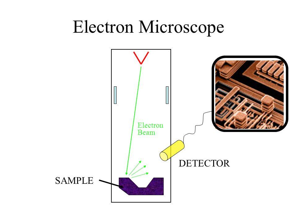 Electron Microscope SAMPLE Electron Beam DETECTOR