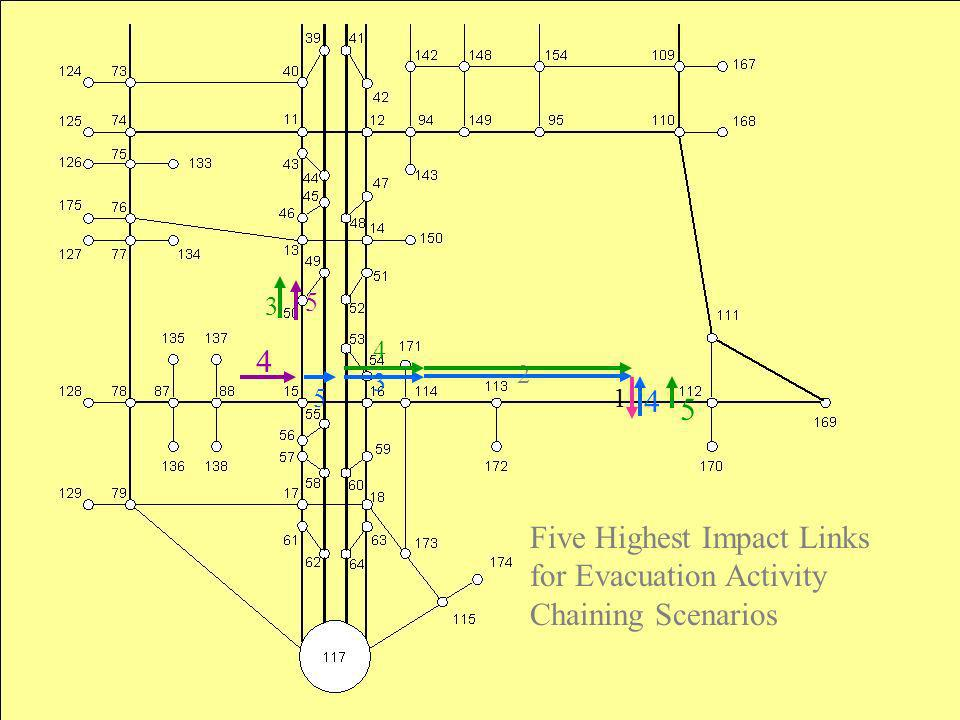 1 2 3 3 4 5 4 4 5 5 Five Highest Impact Links for Evacuation Activity Chaining Scenarios