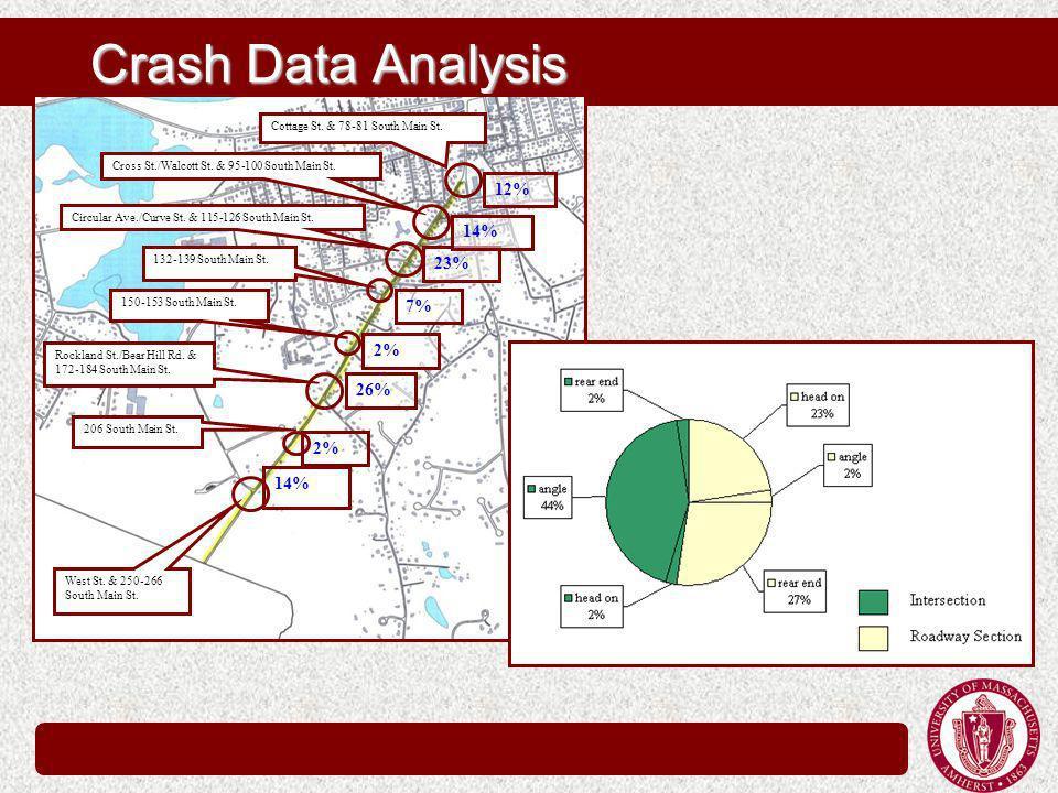 Crash Data Analysis Cottage St. & 78-81 South Main St.