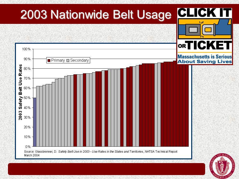2003 Nationwide Belt Usage
