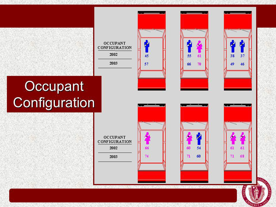 Occupant Configuration
