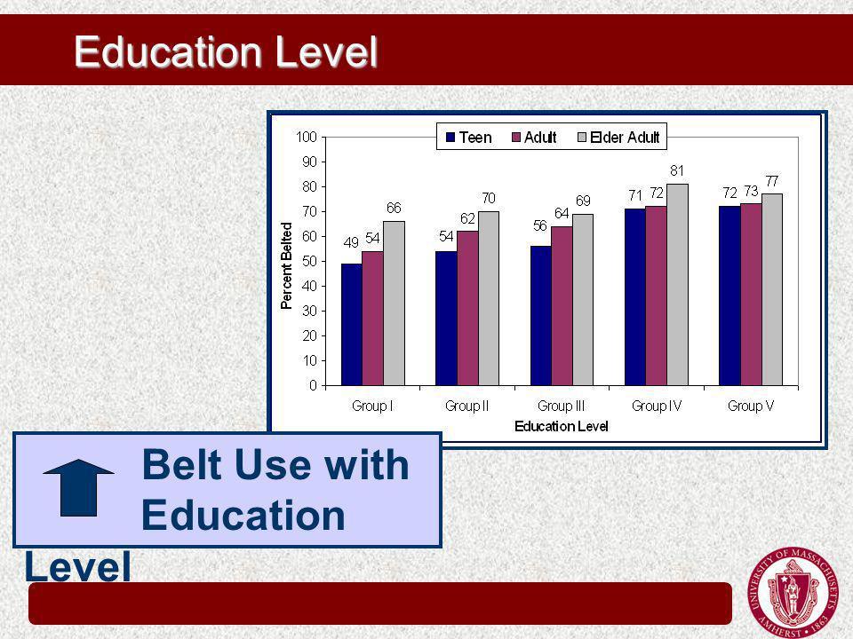 Education Level Belt Use with Education Level