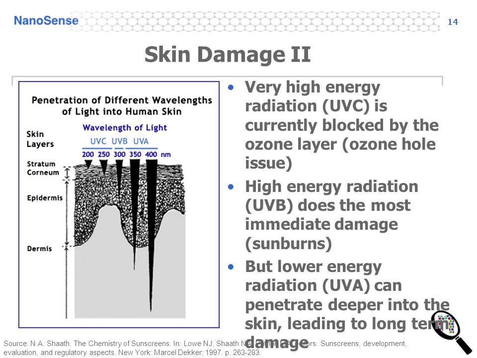 14 Very high energy radiation (UVC) is currently blocked by the ozone layer (ozone hole issue) High energy radiation (UVB) does the most immediate damage (sunburns) But lower energy radiation (UVA) can penetrate deeper into the skin, leading to long term damage Source: N.A.