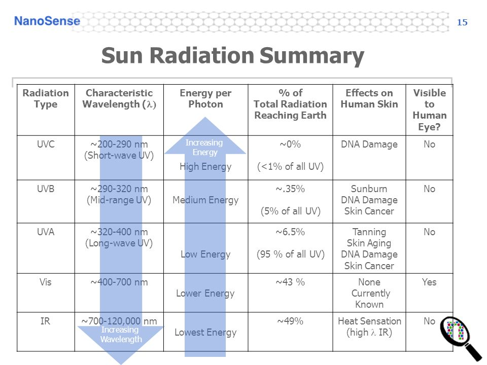 15 Radiation Type Characteristic Wavelength ( Energy per Photon % of Total Radiation Reaching Earth Effects on Human Skin Visible to Human Eye.
