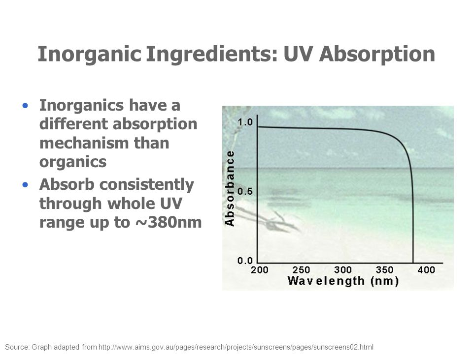 Inorganic Ingredients: UV Absorption Inorganics have a different absorption mechanism than organics Absorb consistently through whole UV range up to ~