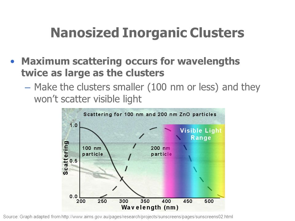 Nanosized Inorganic Clusters Source: Graph adapted from http://www.aims.gov.au/pages/research/projects/sunscreens/pages/sunscreens02.html Maximum scat