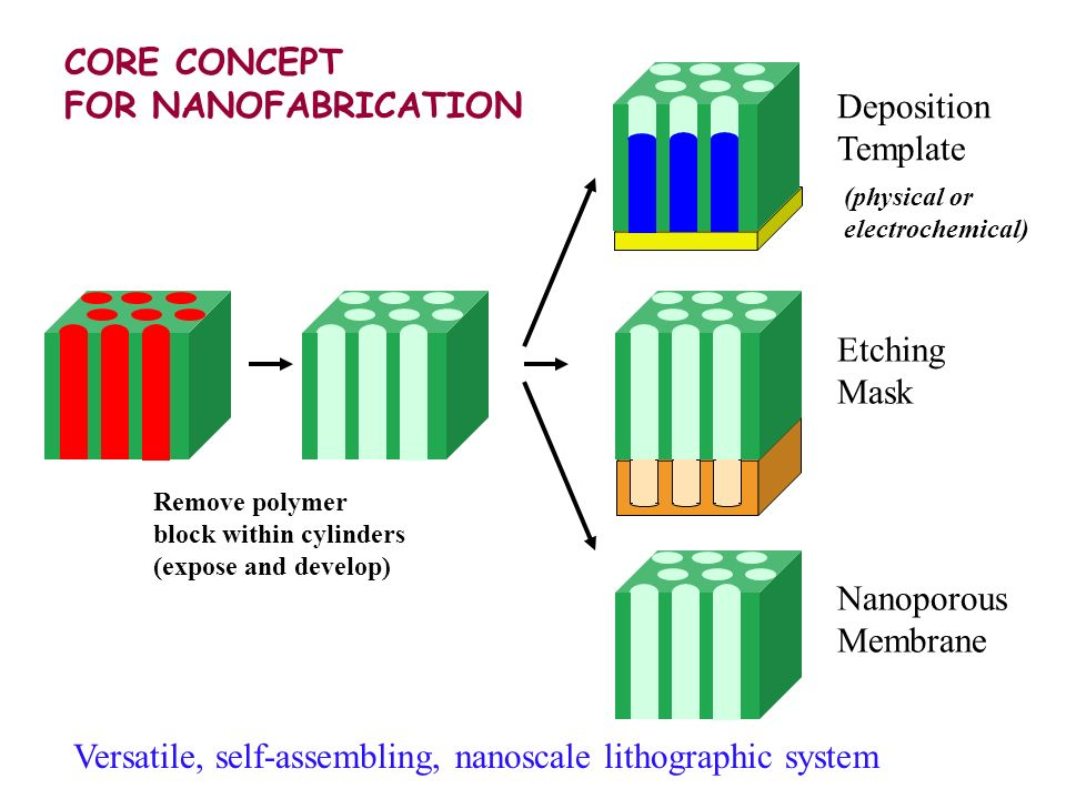 CORE CONCEPT FOR NANOFABRICATION Deposition Template Etching Mask Nanoporous Membrane Remove polymer block within cylinders (expose and develop) Versatile, self-assembling, nanoscale lithographic system (physical or electrochemical)