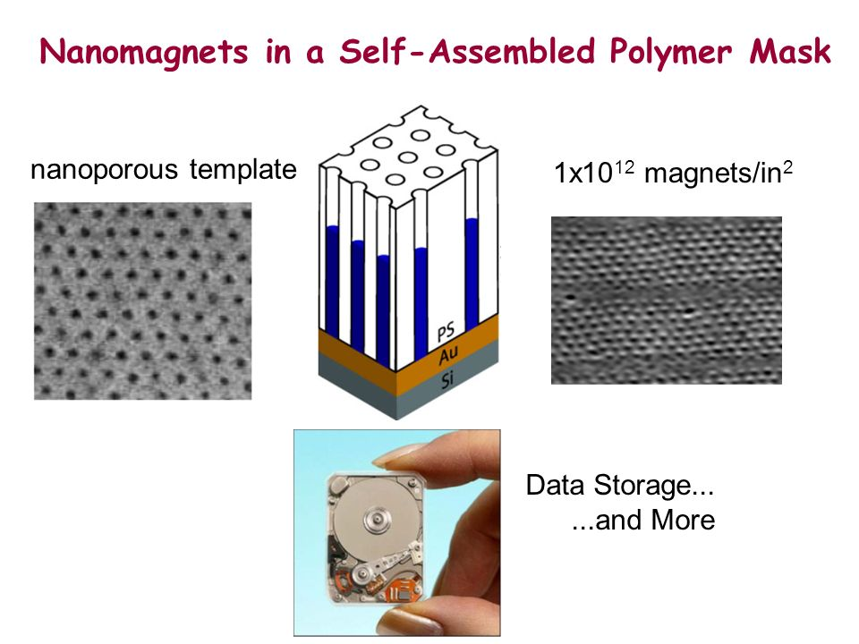 nanoporous template Nanomagnets in a Self-Assembled Polymer Mask 1x10 12 magnets/in 2 Data Storage......and More