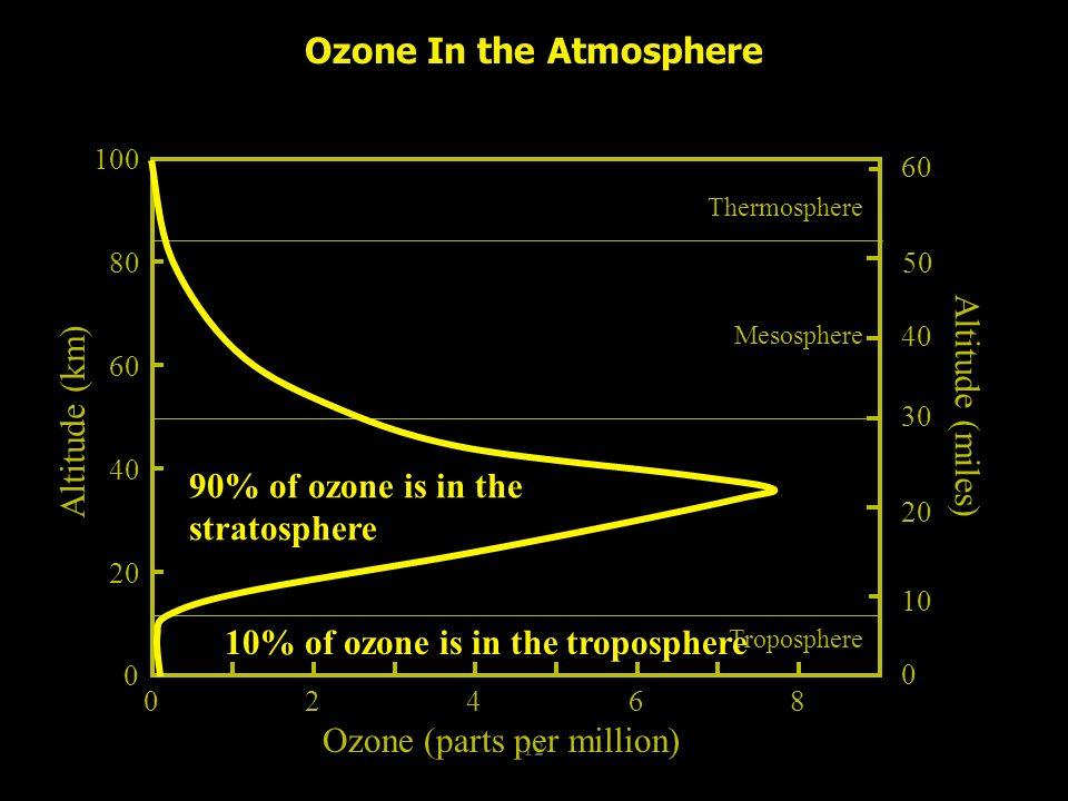 12 Ozone (parts per million) 0 20 40 60 80 100 Altitude (km) Troposphere Mesosphere Thermosphere Ozone In the Atmosphere Altitude (miles) 10 0 20 30 40 50 60 90% of ozone is in the stratosphere 02468 10% of ozone is in the troposphere