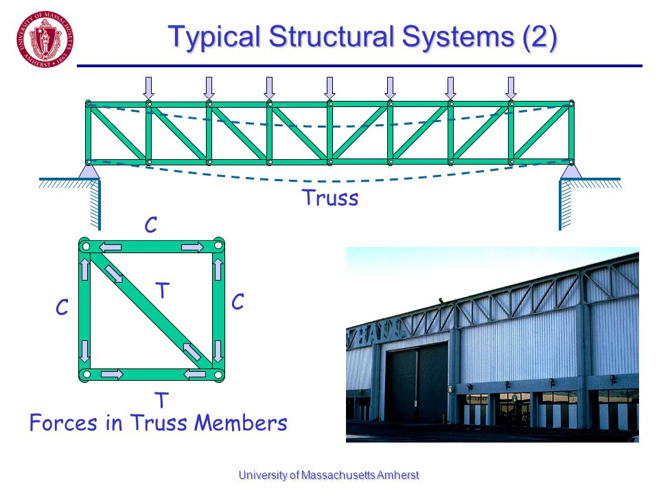 University of Massachusetts Amherst Typical Structural Systems (2) Truss C T C C T Forces in Truss Members
