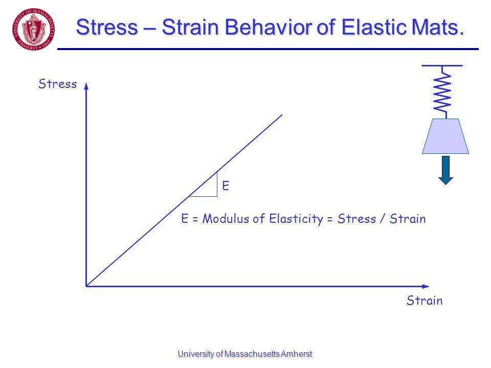 University of Massachusetts Amherst Stress – Strain Behavior of Elastic Mats. Stress Strain E E = Modulus of Elasticity = Stress / Strain