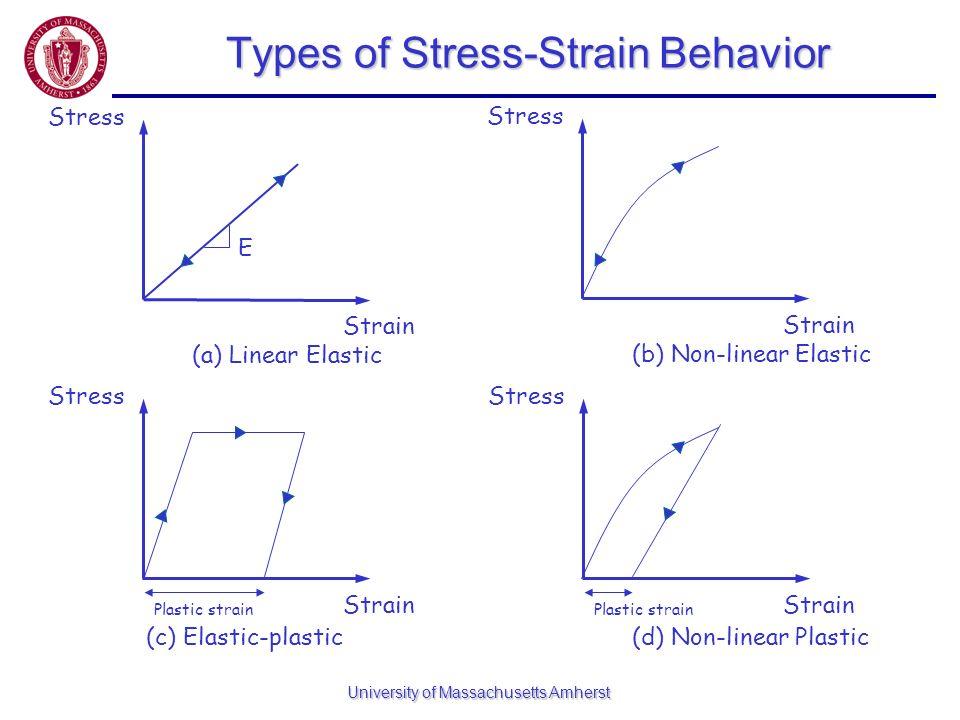 University of Massachusetts Amherst Types of Stress-Strain Behavior Stress Strain E (a) Linear Elastic Stress Strain (b) Non-linear Elastic Stress Str