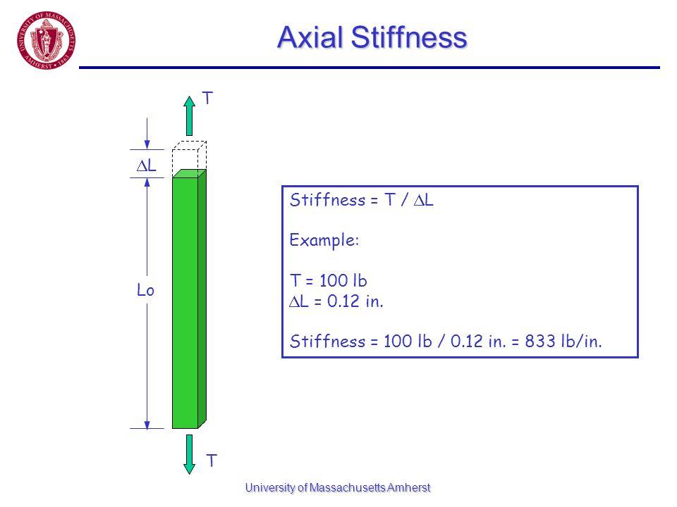 University of Massachusetts Amherst Axial Stiffness L T T Lo Stiffness = T / L Example: T = 100 lb L = 0.12 in. Stiffness = 100 lb / 0.12 in. = 833 lb