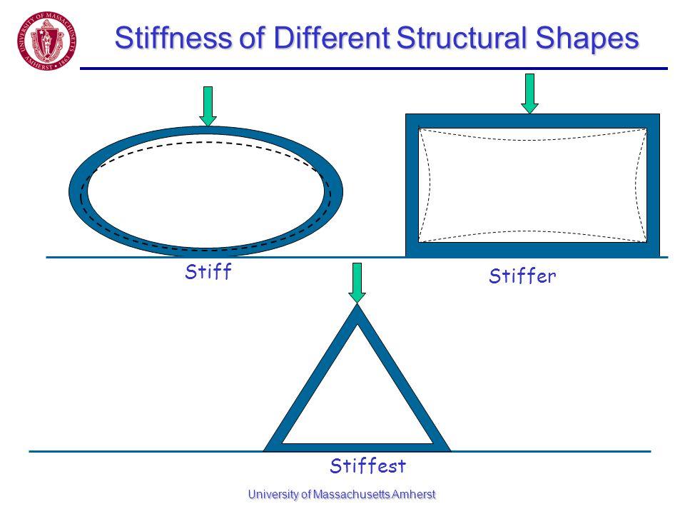 University of Massachusetts Amherst Stiffness of Different Structural Shapes Stiffest Stiffer Stiff
